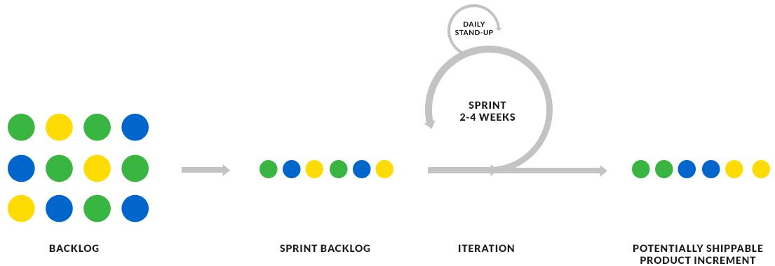 scrum-agile